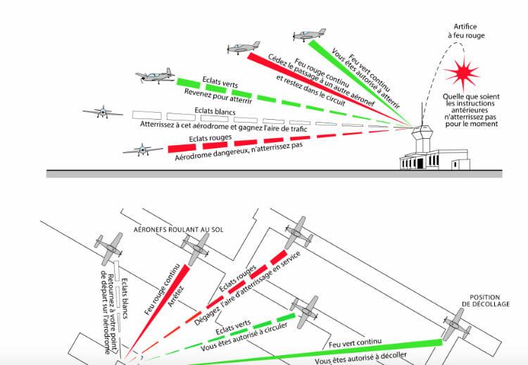 Législation drone en France - partie théorique - règles aérodrome