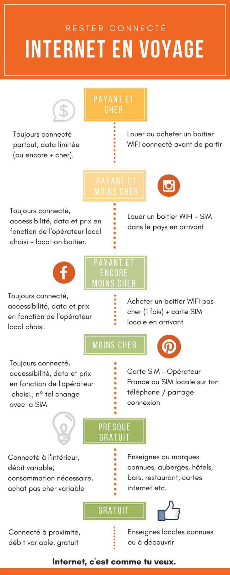 Internet en voyage - Infographie